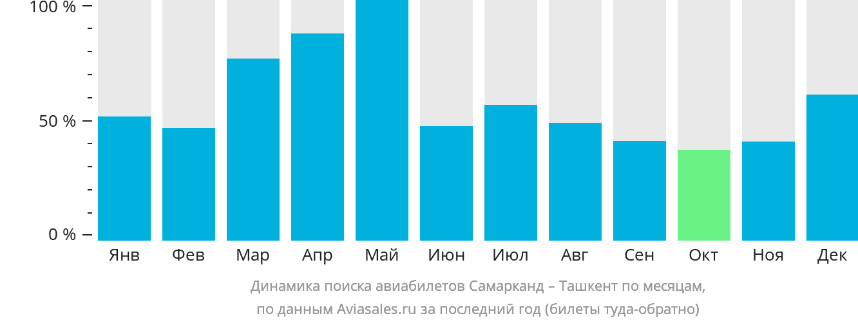 Динамика поиска авиабилетов из Самарканда в Ташкент по месяцам