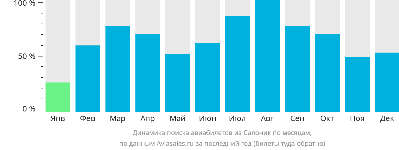 Динамика поиска авиабилетов из Салоник по месяцам