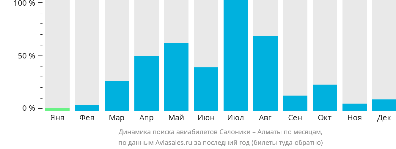 Динамика поиска авиабилетов из Салоник в Алматы по месяцам