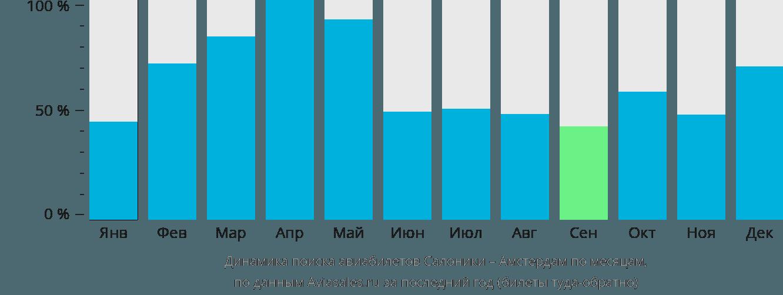 Динамика поиска авиабилетов из Салоник в Амстердам по месяцам