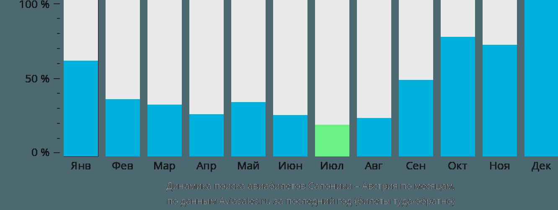 Динамика поиска авиабилетов из Салоник в Австрию по месяцам