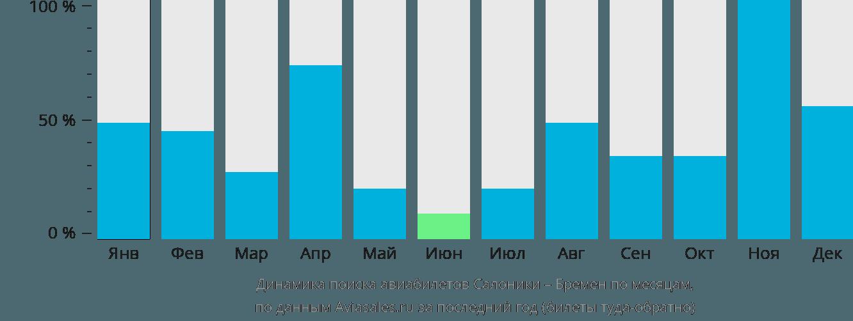 Динамика поиска авиабилетов из Салоник в Бремен по месяцам