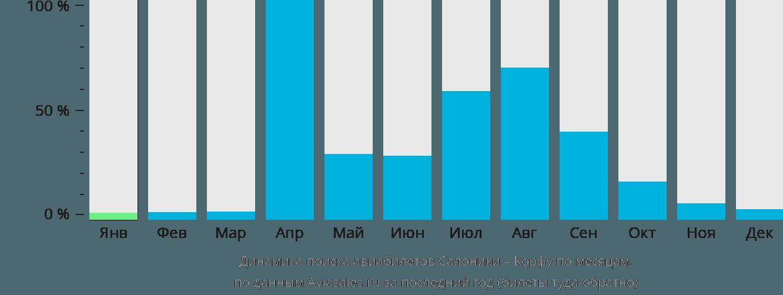 Динамика поиска авиабилетов из Салоник на Корфу по месяцам