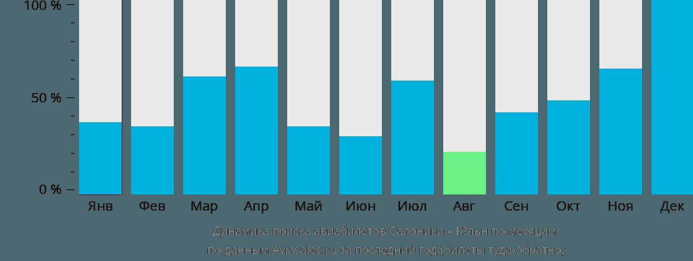 Динамика поиска авиабилетов из Салоник в Кёльн по месяцам
