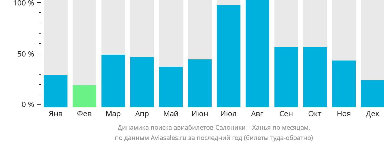 Динамика поиска авиабилетов из Салоник в Ханью по месяцам