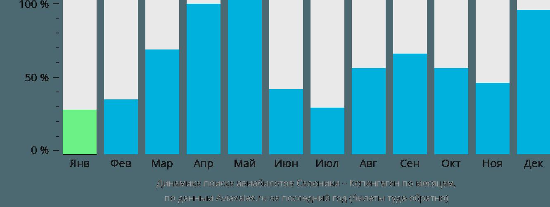 Динамика поиска авиабилетов из Салоник в Копенгаген по месяцам