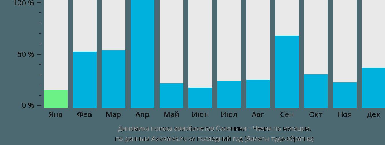 Динамика поиска авиабилетов из Салоник в Чехию по месяцам