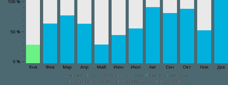 Динамика поиска авиабилетов из Салоник в Германию по месяцам