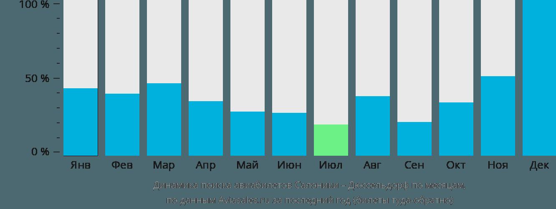 Динамика поиска авиабилетов из Салоник в Дюссельдорф по месяцам
