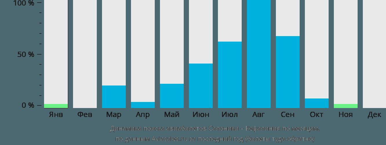 Динамика поиска авиабилетов из Салоник в Кефалинию по месяцам