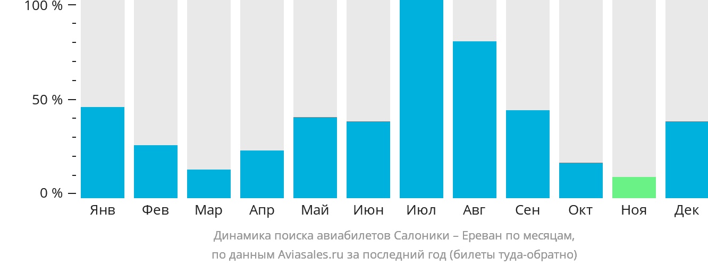 Динамика поиска авиабилетов из Салоник в Ереван по месяцам