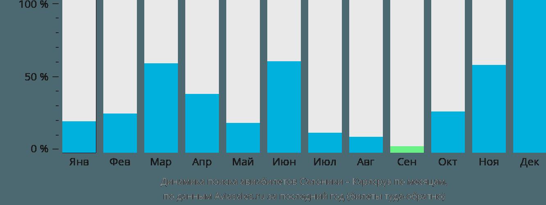 Динамика поиска авиабилетов из Салоник в Карлсруэ по месяцам