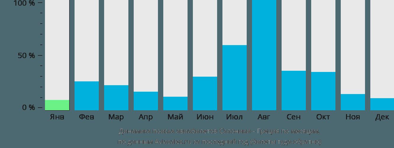Динамика поиска авиабилетов из Салоник в Грецию по месяцам