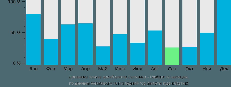 Динамика поиска авиабилетов из Салоник в Гамбург по месяцам