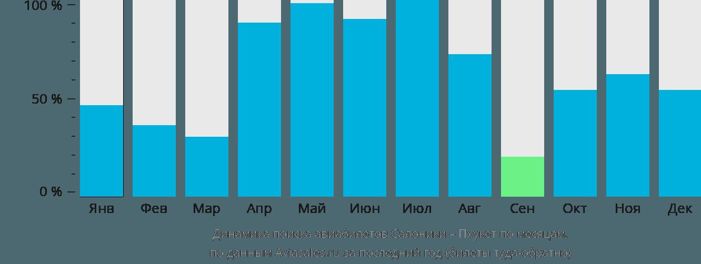 Динамика поиска авиабилетов из Салоник на Пхукет по месяцам