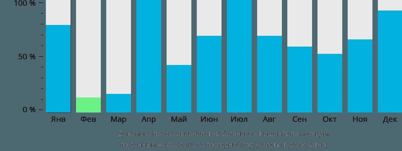 Динамика поиска авиабилетов из Салоник в Кишинёв по месяцам