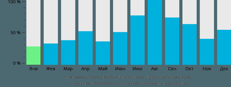 Динамика поиска авиабилетов из Салоник в Краснодар по месяцам