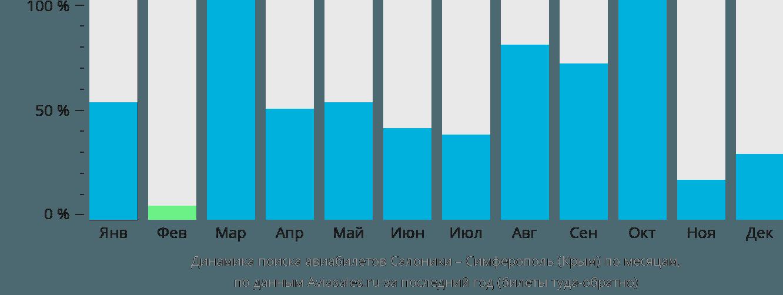 Динамика поиска авиабилетов из Салоник в Симферополь по месяцам