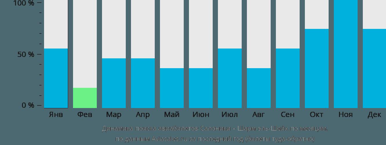 Динамика поиска авиабилетов из Салоник в Шарм-эль-Шейх по месяцам