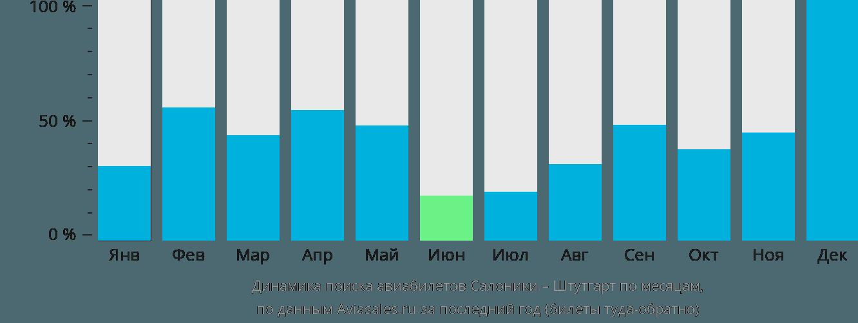 Динамика поиска авиабилетов из Салоник в Штутгарт по месяцам