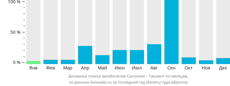 Динамика поиска авиабилетов из Салоник в Ташкент по месяцам