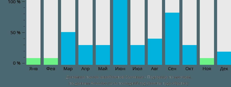 Динамика поиска авиабилетов из Салоник в Подгорицу по месяцам