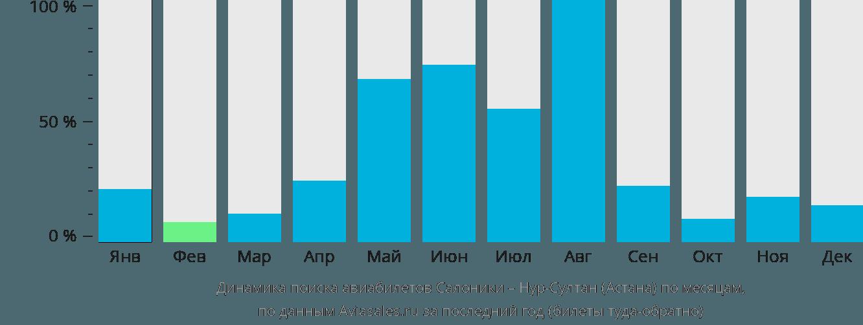 Динамика поиска авиабилетов из Салоник в Нур-Султан (Астана) по месяцам