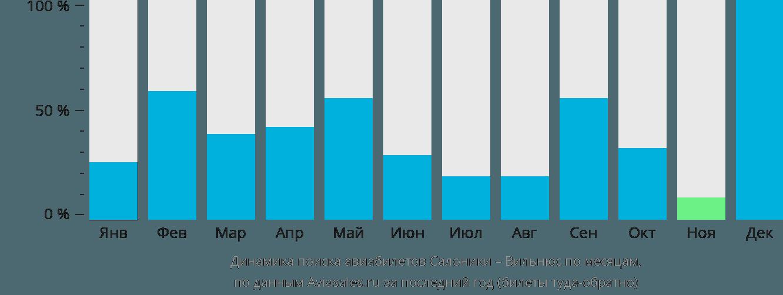 Динамика поиска авиабилетов из Салоник в Вильнюс по месяцам