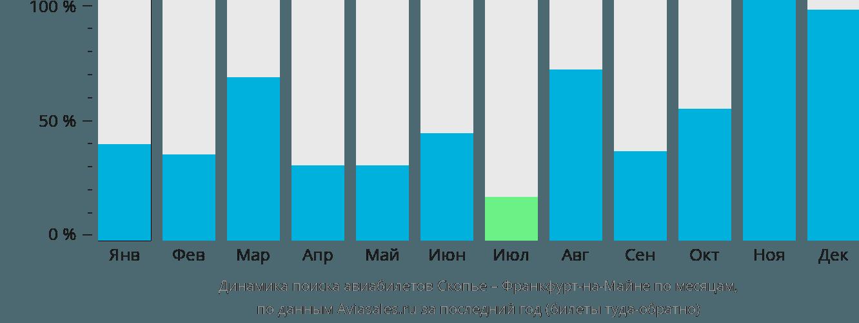 Динамика поиска авиабилетов из Скопье во Франкфурт-на-Майне по месяцам