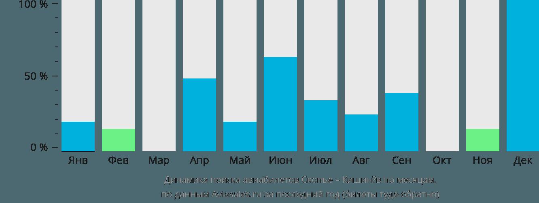 Динамика поиска авиабилетов из Скопье в Кишинёв по месяцам