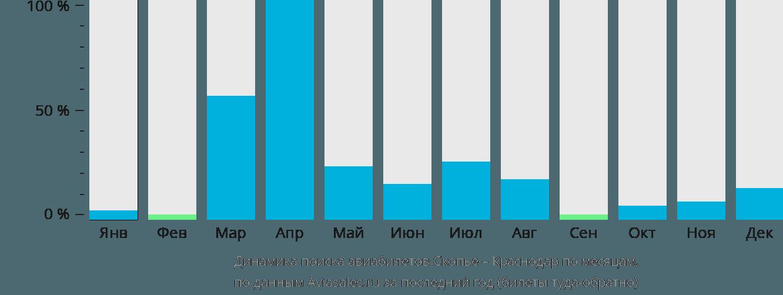 Динамика поиска авиабилетов из Скопье в Краснодар по месяцам