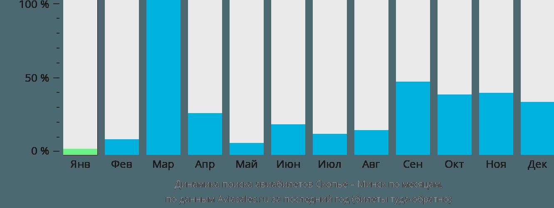Динамика поиска авиабилетов из Скопье в Минск по месяцам
