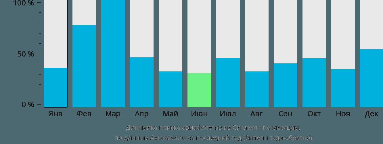 Динамика поиска авиабилетов из Сиялкота по месяцам