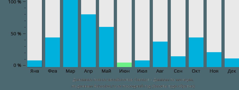 Динамика поиска авиабилетов из Сиялкота в Даммам по месяцам