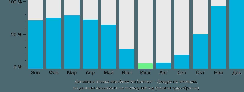 Динамика поиска авиабилетов из Сиялкота в Джидду по месяцам
