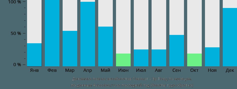 Динамика поиска авиабилетов из Сиялкота в Эр-Рияд по месяцам