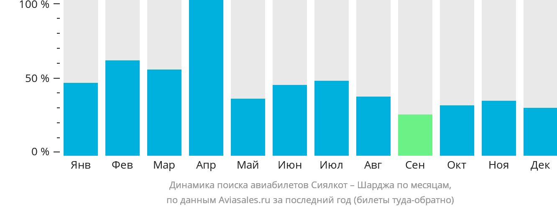 Динамика поиска авиабилетов из Сиялкота в Шарджу по месяцам