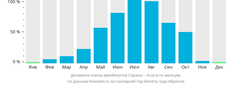 Динамика поиска авиабилетов из Саранска в Анапу по месяцам