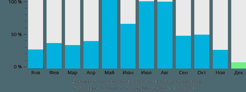 Динамика поиска авиабилетов из Саранска в Краснодар по месяцам