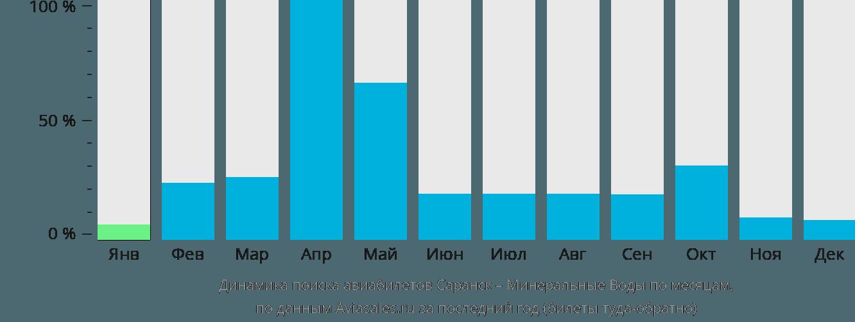 Динамика поиска авиабилетов из Саранска в Минеральные воды по месяцам