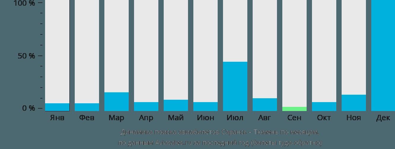 Динамика поиска авиабилетов из Саранска в Тюмень по месяцам