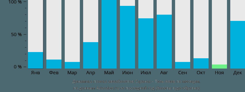 Динамика поиска авиабилетов из Саранска в Тель-Авив по месяцам