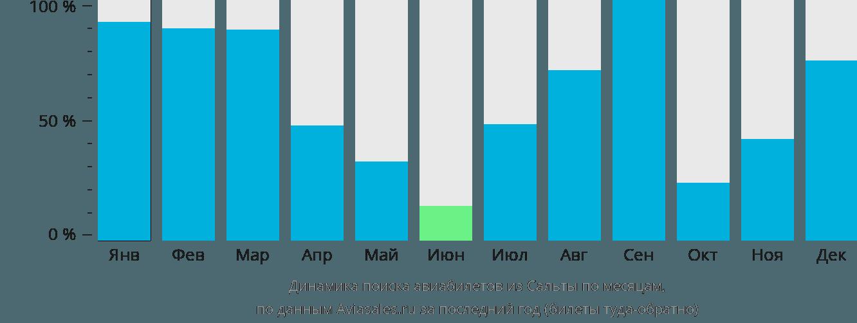 Динамика поиска авиабилетов из Сальты по месяцам