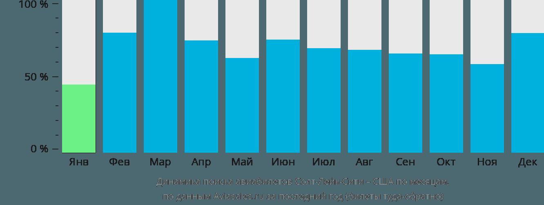 Динамика поиска авиабилетов из Солт-Лейк-Сити в США по месяцам