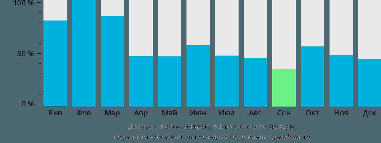 Динамика поиска авиабилетов из Салалы по месяцам