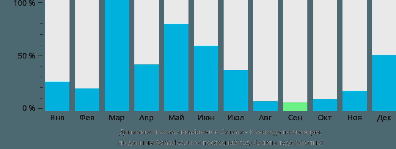 Динамика поиска авиабилетов из Салалы в Кожикоде по месяцам