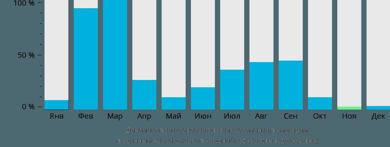 Динамика поиска авиабилетов из Саламанки по месяцам