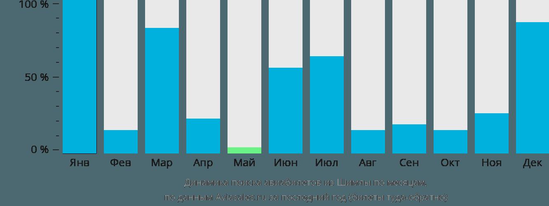 Динамика поиска авиабилетов из Шимлы по месяцам