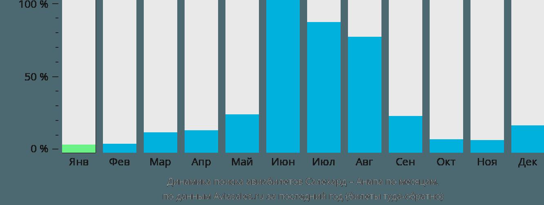 Динамика поиска авиабилетов из Салехарда в Анапу по месяцам