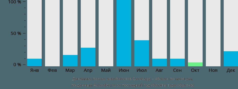 Динамика поиска авиабилетов из Салехарда в Абакан по месяцам